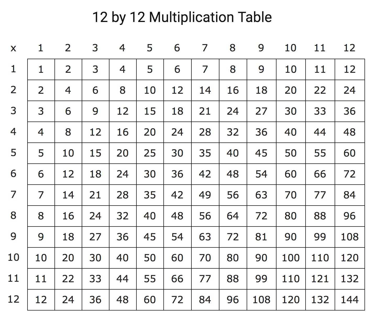 Printable multiplication table of 12x12