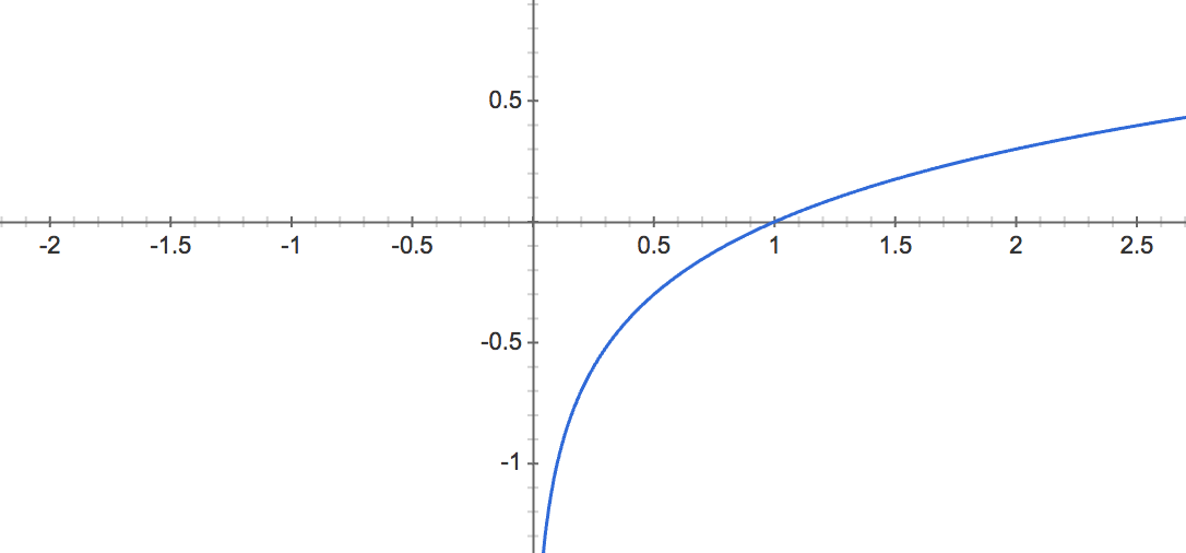 Natural Logarithm - ln(x)