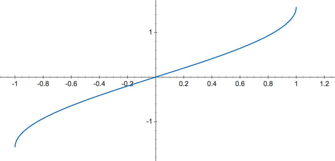 Arcsin(x) function
